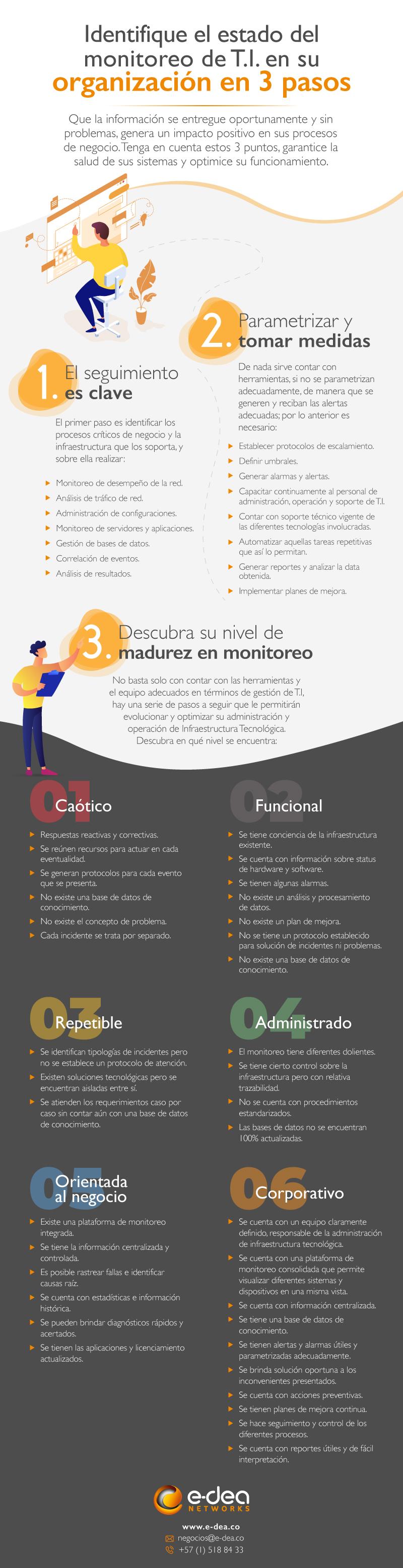 Infografico-monitoreo de tráfico de red