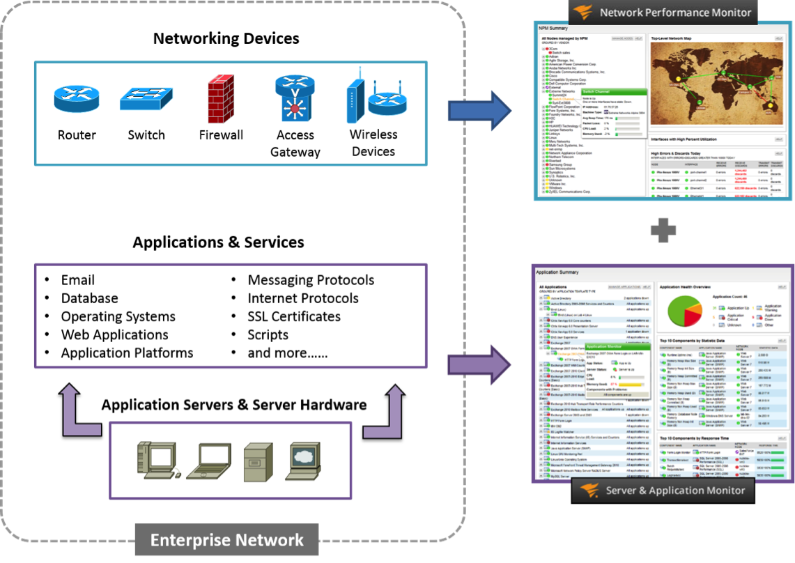 Integración SAM y NPM