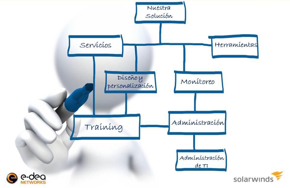 Estructura de servicio E-dea