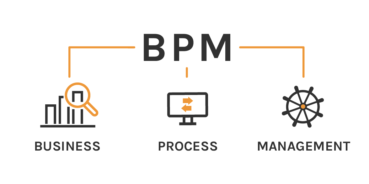 BPM (gestión de procesos de negocio)